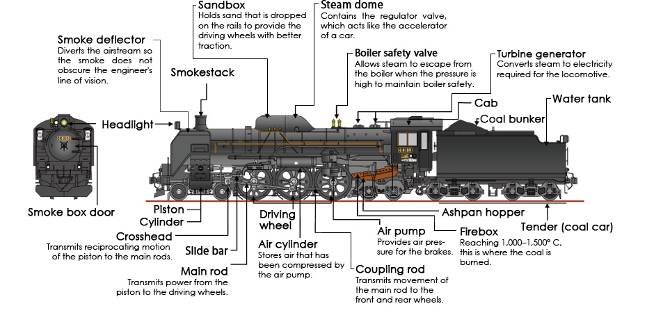 steam locomotive controls diagram