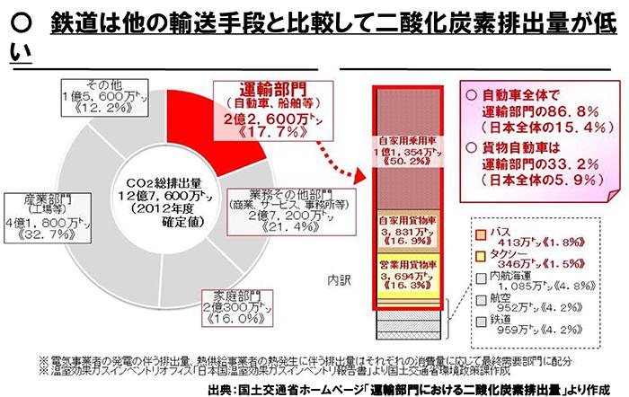 ecoこどもクイズ | JR東日本