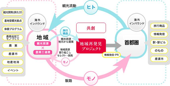 地域再発見プロジェクト>地域再発見プロジェクトとは?:JR東日本