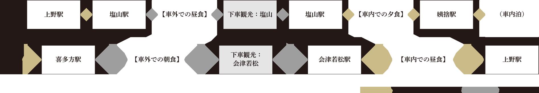 1泊2日コース/春〜秋のご紹介 旅の行程のご紹介   TRAIN SUITE 四季島 ...