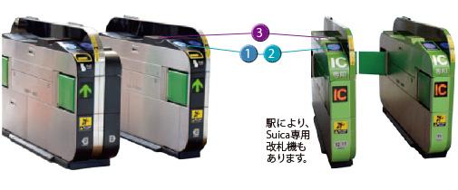 自動改札機の通り方|改札機の通り方|利用方法|Suica:JR東日本