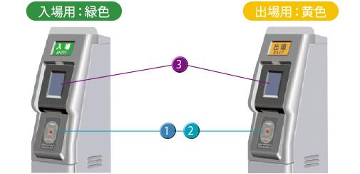 簡易suica改札機の通り方 改札機の通り方 利用方法 Suica Jr東日本