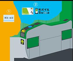 新幹線乗換改札機の通り方