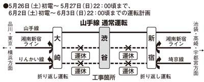 5/26、5/27、6/2、6/3渋谷駅線路切換作業工程,部分JR線與NEX等多項列車將停駛