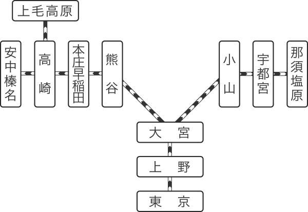 サービスエリア 路線図