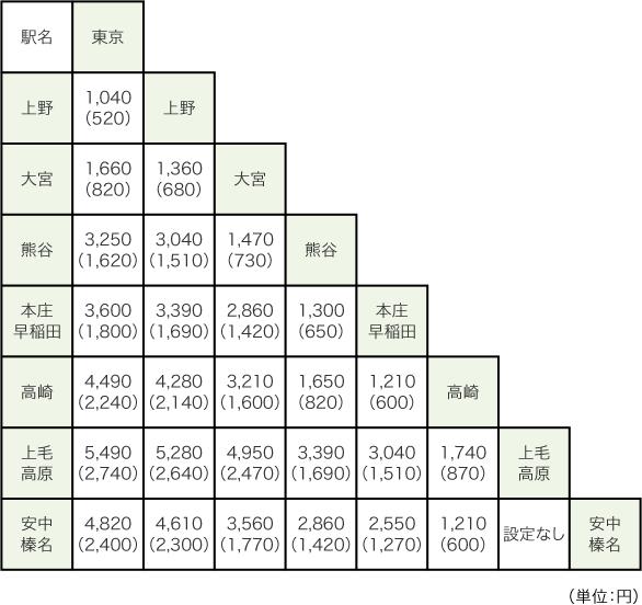 http://www.jreast.co.jp/touchdego/img/price/price_table_joetsu_hokuriku.png